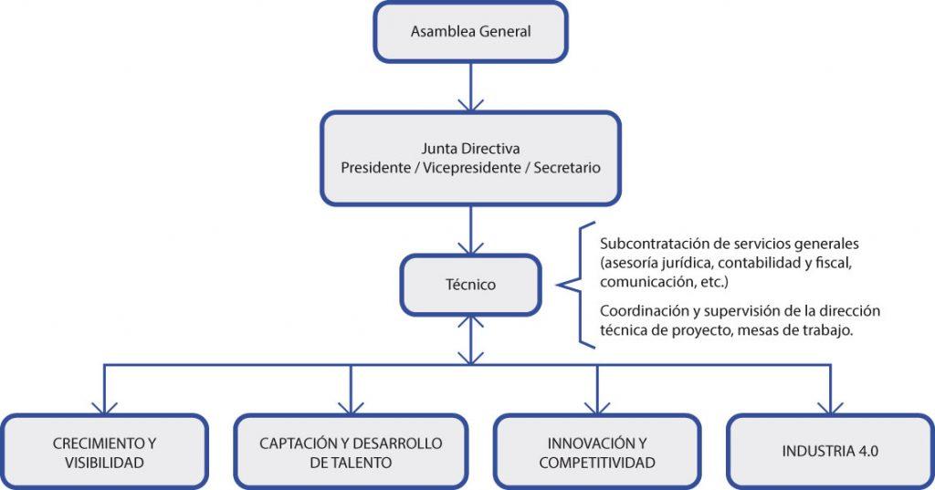 Organización Y Estructura Cbecyl Cluster De Bienes De